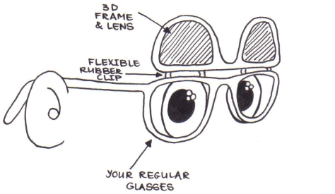 Labelled diagram of a pair of glasses with 3D lenses clipped on and flipped up.