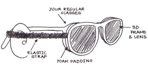 Labelled diagram of a pair of 3D glasses strapped over a pair of regular glasses.